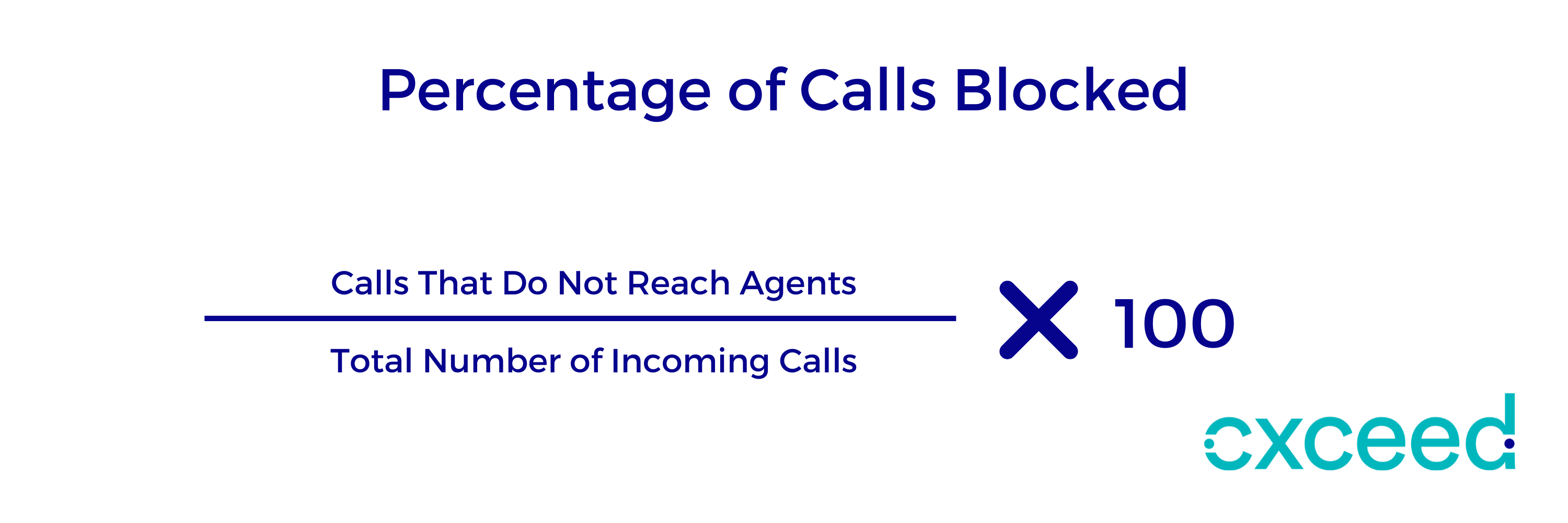 percentage of calls blocked